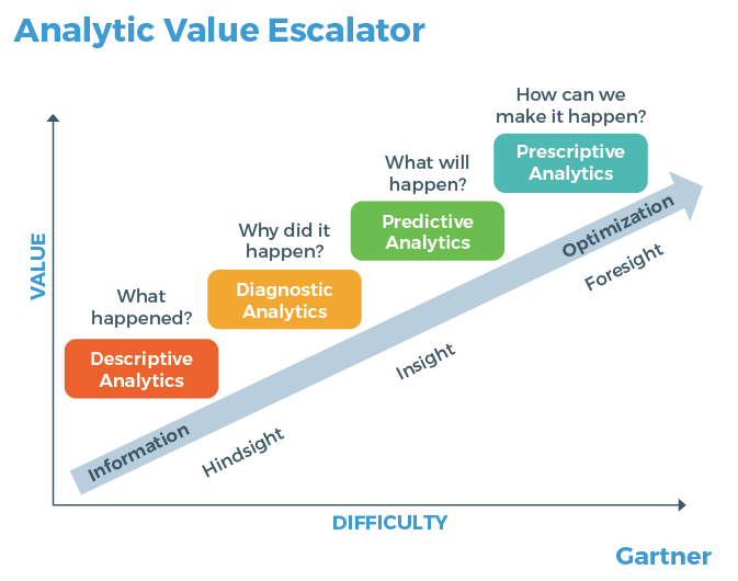 Analytic Value
