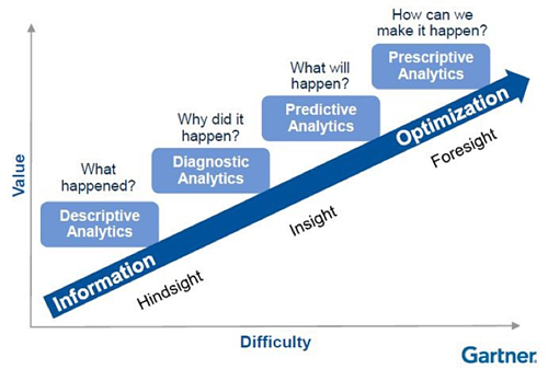 Gartners Analytics Maturity Curve