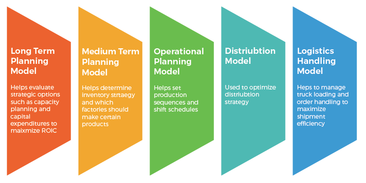 Planning and optimization